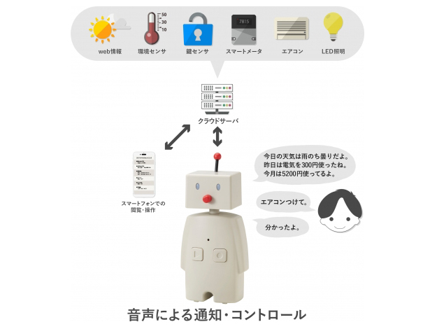 BOCCO as Voice Assistant for Smart Homes
